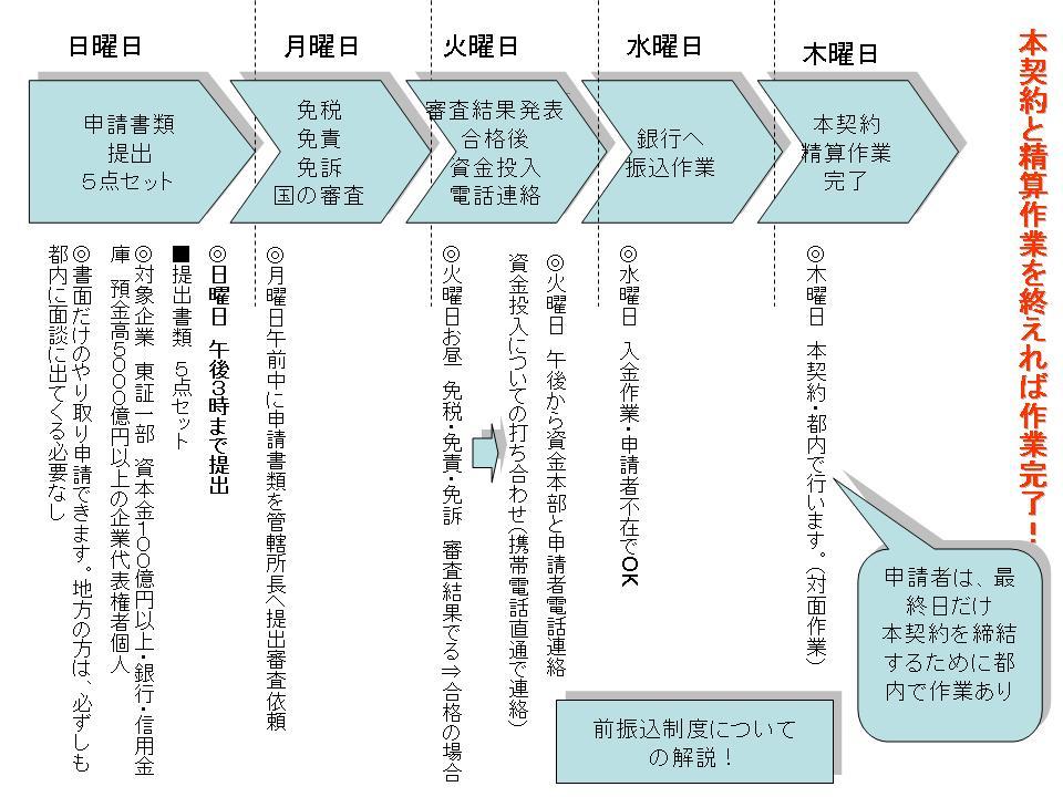 前振込制度についての解説